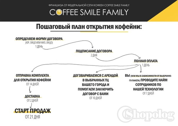Coffee Smile Family