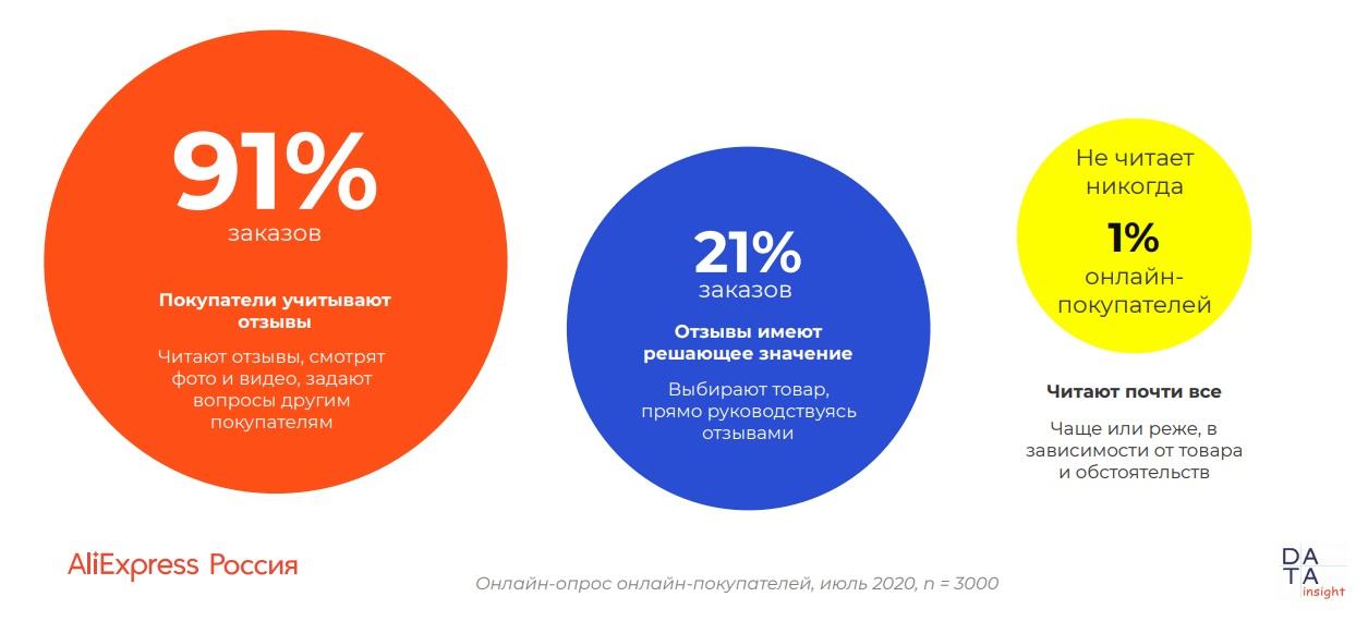 10107 01 - Использование отзывов при онлайн-покупках. Исследование AliExpress Россия & Data Insight