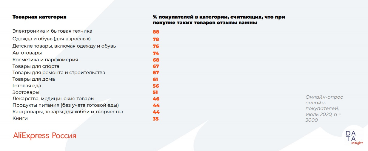 10108 02 - Использование отзывов при онлайн-покупках. Исследование AliExpress Россия & Data Insight