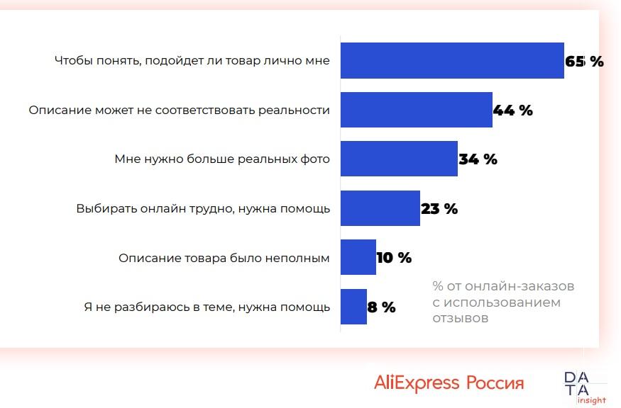 10110 05 - Использование отзывов при онлайн-покупках. Исследование AliExpress Россия & Data Insight