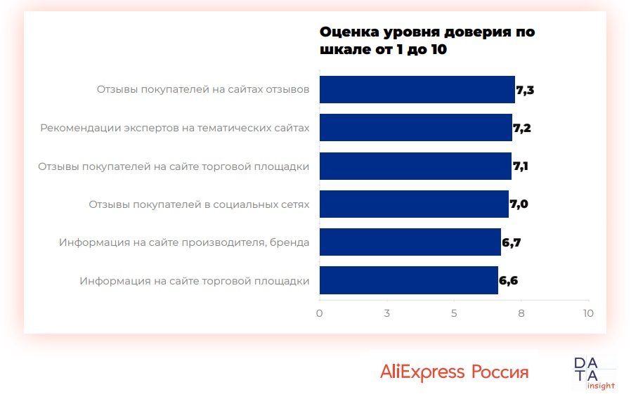 10111 07 - Использование отзывов при онлайн-покупках. Исследование AliExpress Россия & Data Insight