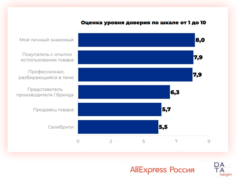 10112 09 - Использование отзывов при онлайн-покупках. Исследование AliExpress Россия & Data Insight