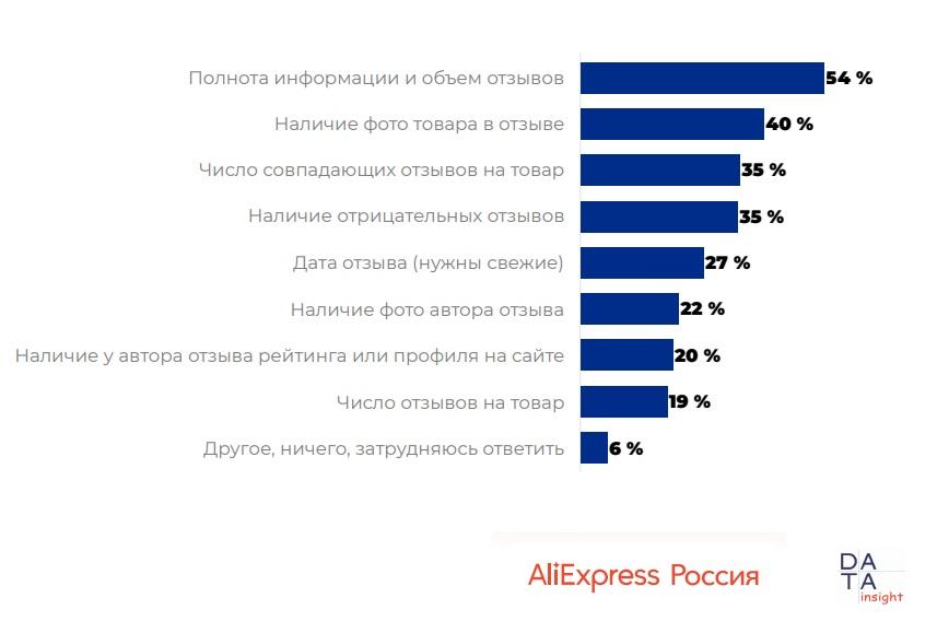 10113 10 - Использование отзывов при онлайн-покупках. Исследование AliExpress Россия & Data Insight