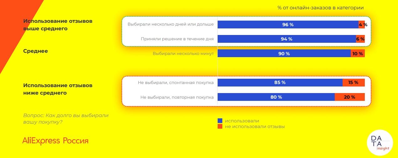 10114 11 - Использование отзывов при онлайн-покупках. Исследование AliExpress Россия & Data Insight