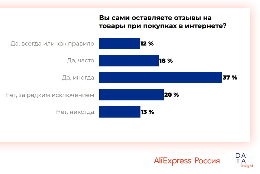 10115 12 - Использование отзывов при онлайн-покупках. Исследование AliExpress Россия & Data Insight