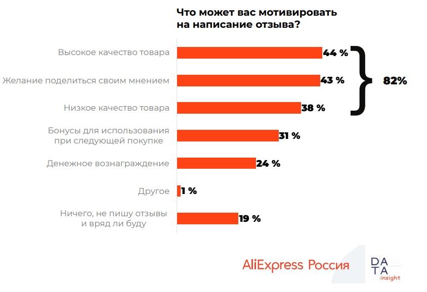 10116 13 - Использование отзывов при онлайн-покупках. Исследование AliExpress Россия & Data Insight