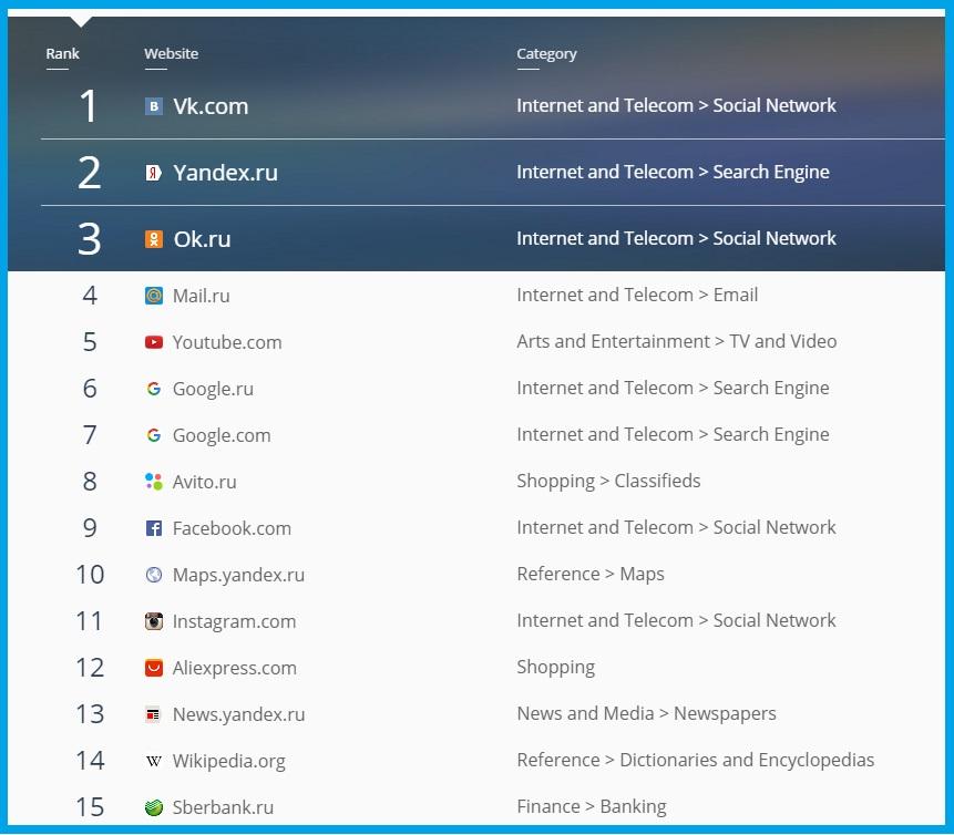 b9325ddc4a7 SimilarWeb  рейтинг самых посещаемых сайтов в рунете за 2015 год ...