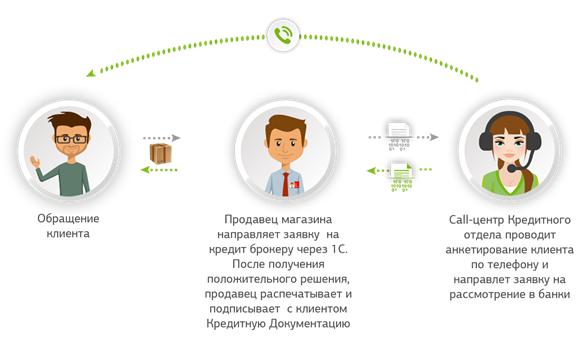 сотрудники кредитного отдела банкакарта москвы с метро и аэропортами 2020