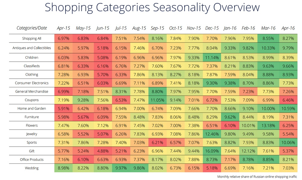 dbae33e741be На этой тепловой карте показано, как в зависимости от сезона меняется доля  трафика интернет-магазинов  так, в декабре, перед Рождеством, растёт  посещаемость ...