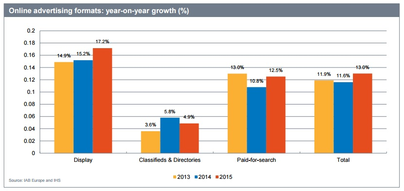 Онлайн-видео достигло рекордного показателя в €2,3 млрд, увеличившись на  35,8% по сравнению с 2014. e246d438737
