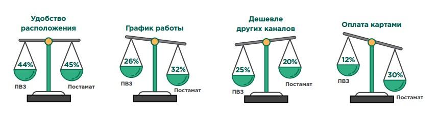 Доставка до пвз что это сколько стоит 1 рубль 2012 года