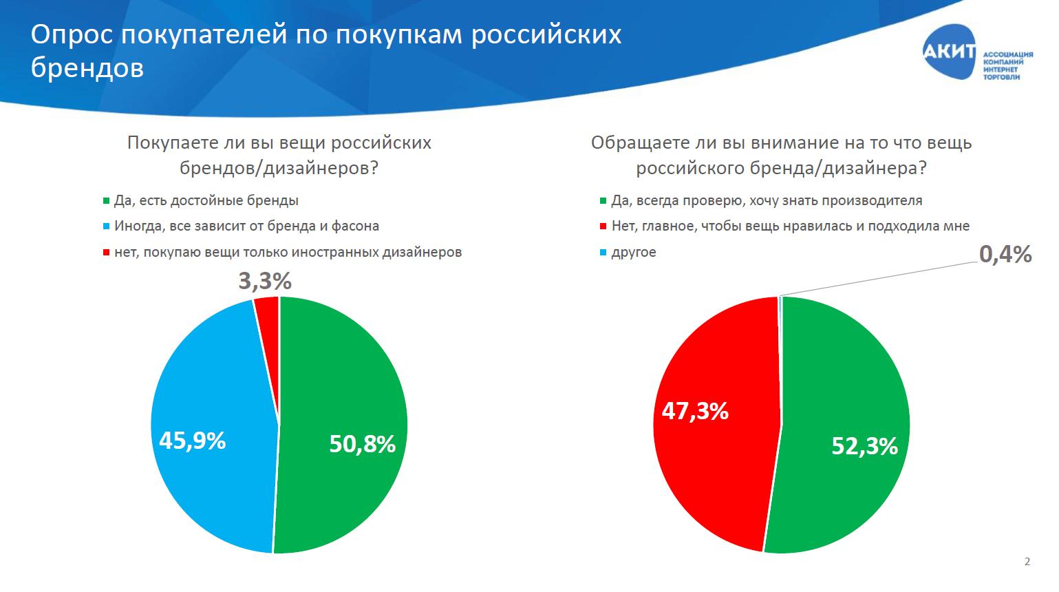 fbce716695d Исследование популярности российских брендов среди потребителей ...