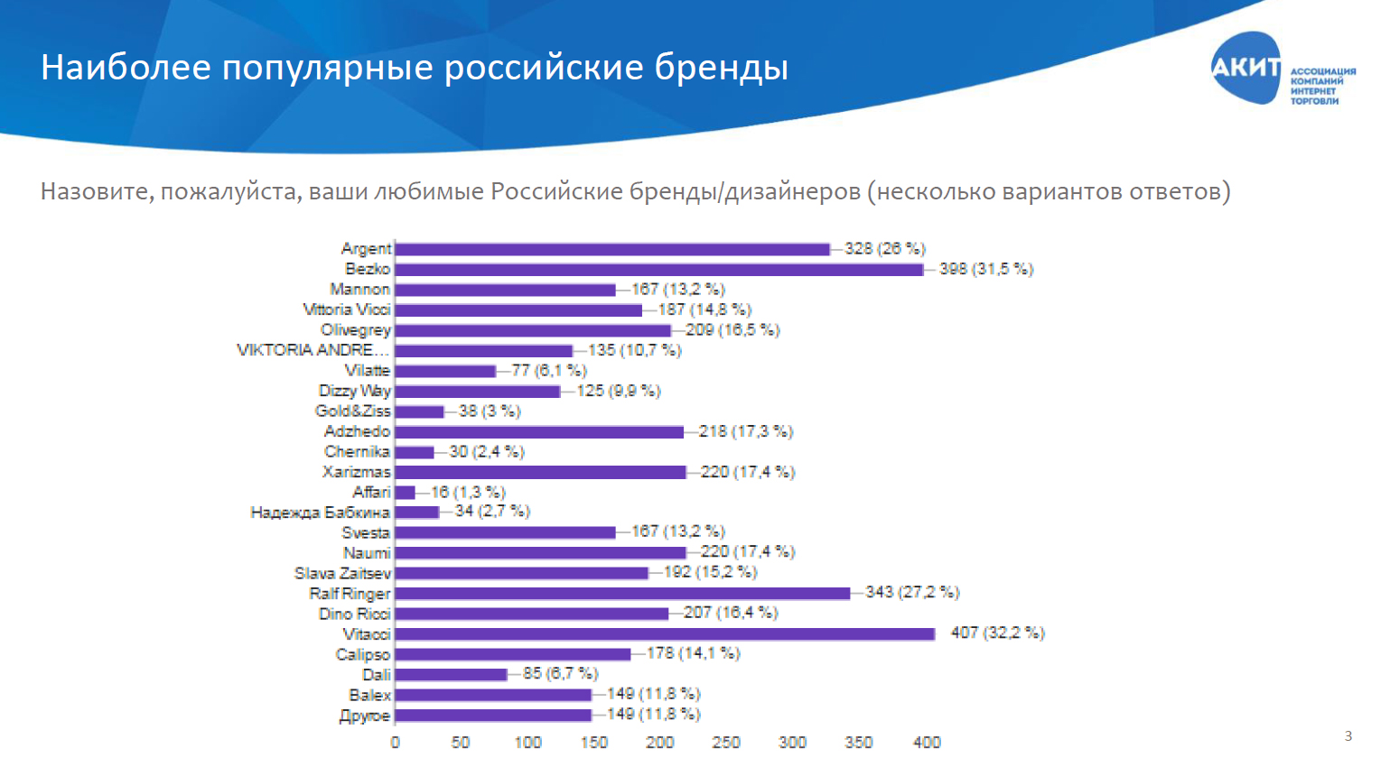 c21d0d7e80e Интерес покупателей к российским дизайнерам также вырос за последний год.  Количество поисковых запросов дизайнерской одежды в 2016 году увеличилось  на 33