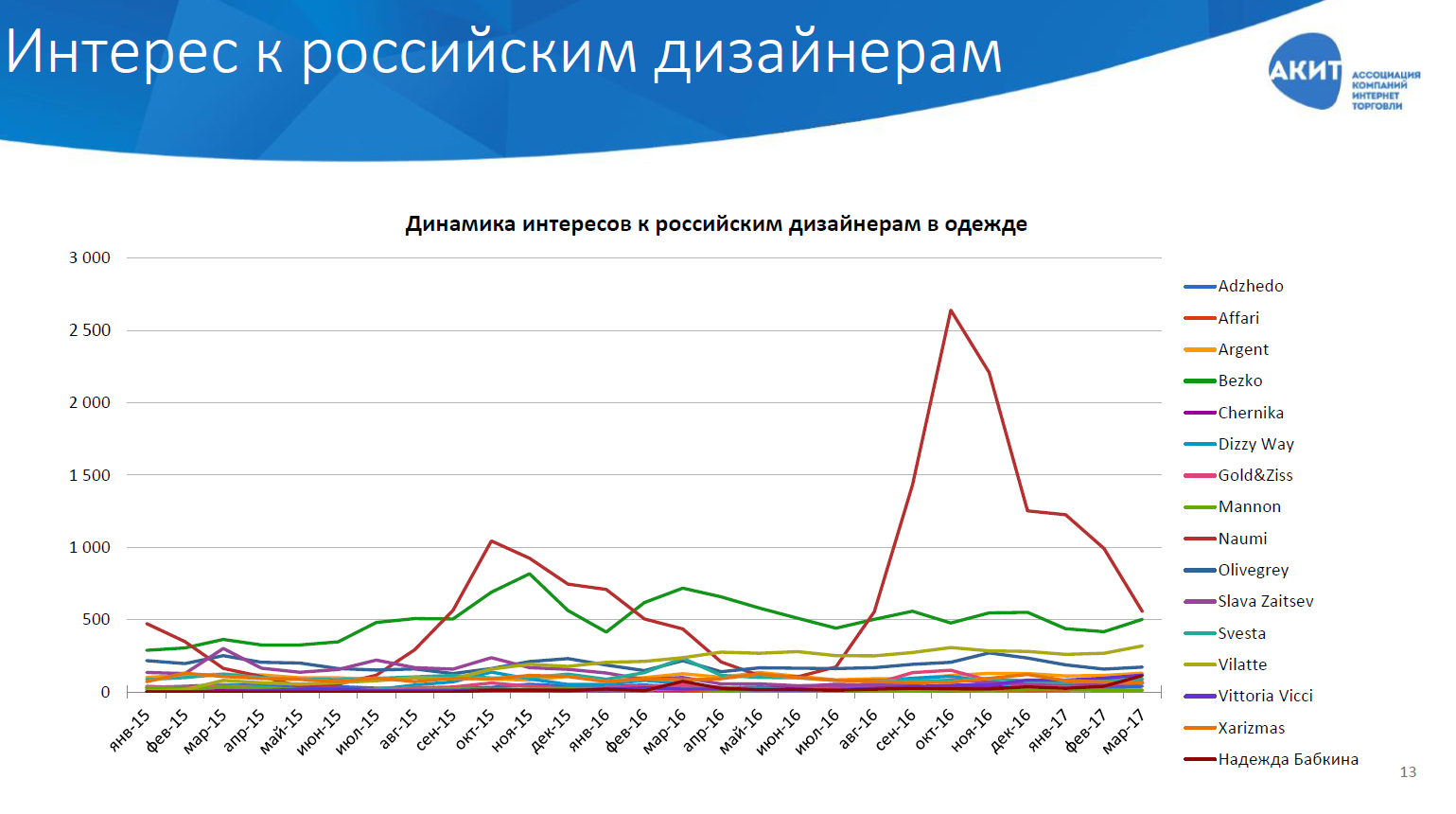 4a7a90939e3 Больше всего одежду и обувь российского производства в 2016 году в России  покупали в Москве - 65% всех продаж. На втором месте Московская область с  18% ...