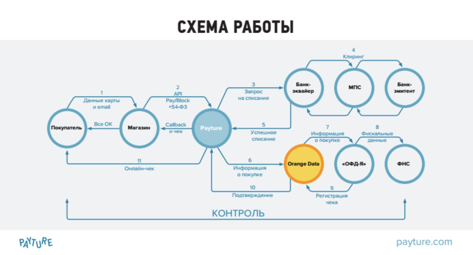 Яндекс касса схема