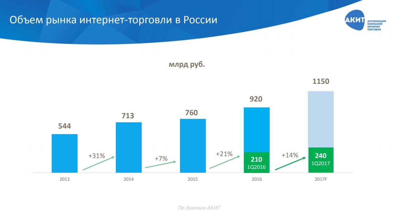 60ee3390c Вместе с тем, АКИТ ожидает, что темпы роста интернет-торговли по  результатам всего года будут более 20%. По-прежнему опережающими темпами  продолжает расти ...