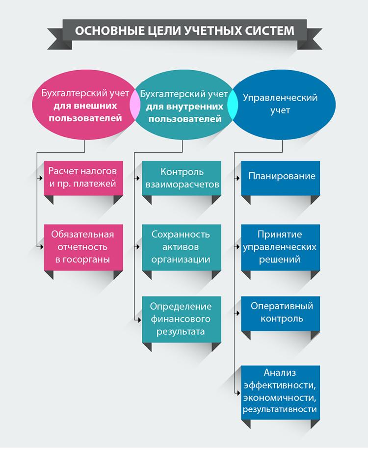 Эффективная система управленческого учета в интернет магазине  Наша цель при постановке управленческого учета обеспечить руководителей необходимой информацией для управления своим бизнесом