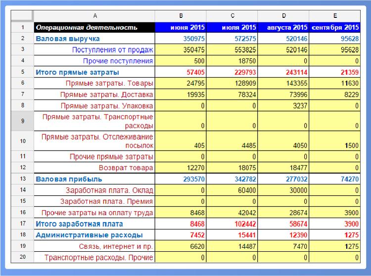 сведения о направлениях расходования целевых средств образец заполнения