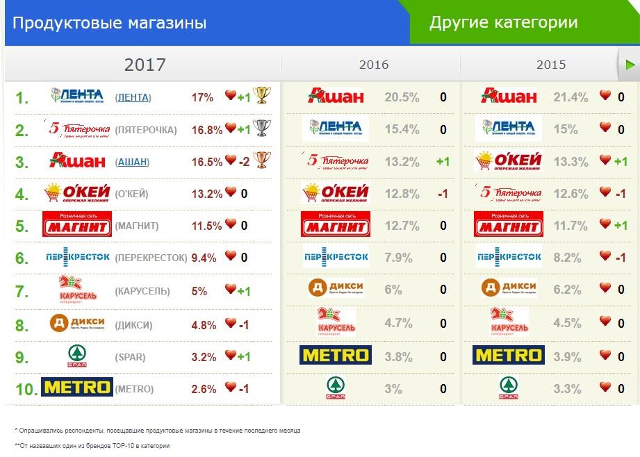 20 любимых брендов россиян в 2017 году