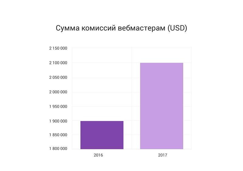Количество продаж (под продажей имеется в виду оплаченная «корзина», в  которой может находиться несколько товаров) - 2,7 млн. 54913c6a06f
