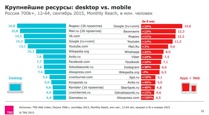 Топ сайтов 2015 в россии хостинг, домен сайтов русс