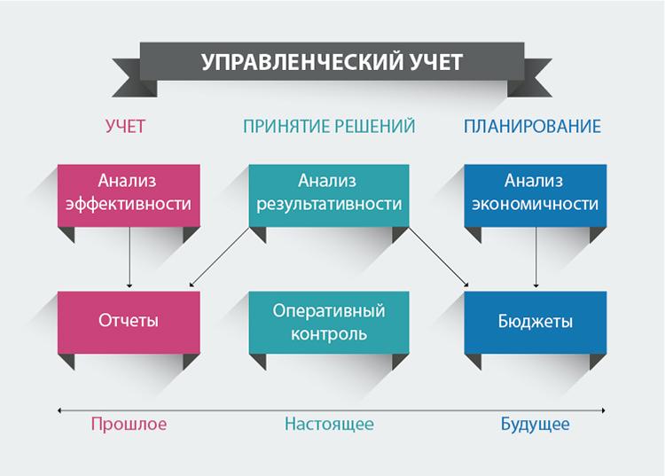 Задачи По Управленческому Учету С Решениями