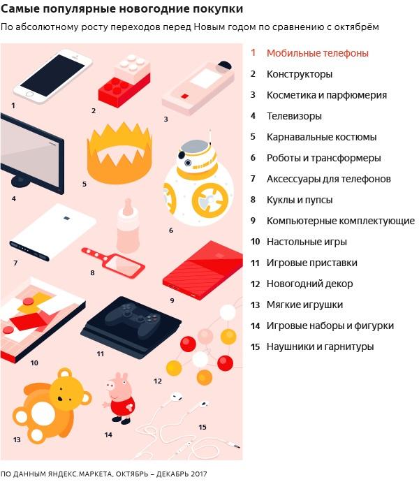 Мобильные покупки новый год