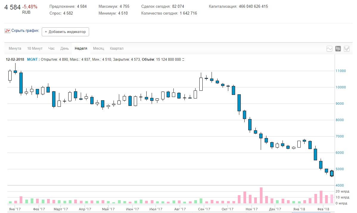 Акции магнит на бирже индикатор направления цены форекс