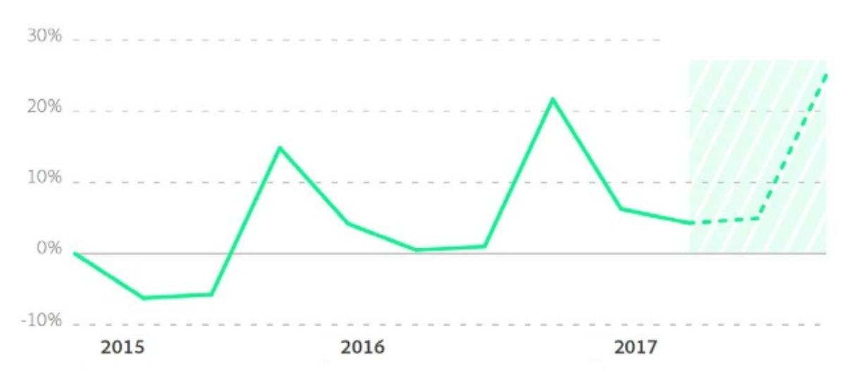 140a57e1ae92e Самыми быстрорастущими сегментами онлайн-торговли стали одежда и  электроника. Тогда как общий рост посещений в онлайн-торговле увеличился  незначительно, ...