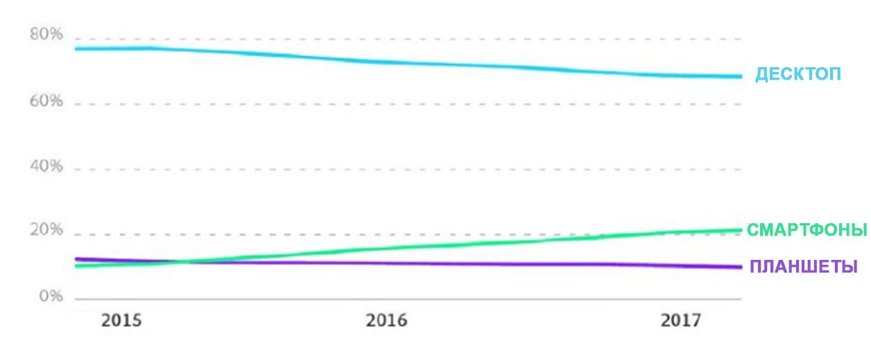 971805313ee 49% онлайн-покупок в России совершается со смартфонов. Хотя до сих пор  основным устройством для совершения покупок в сети остается десктоп