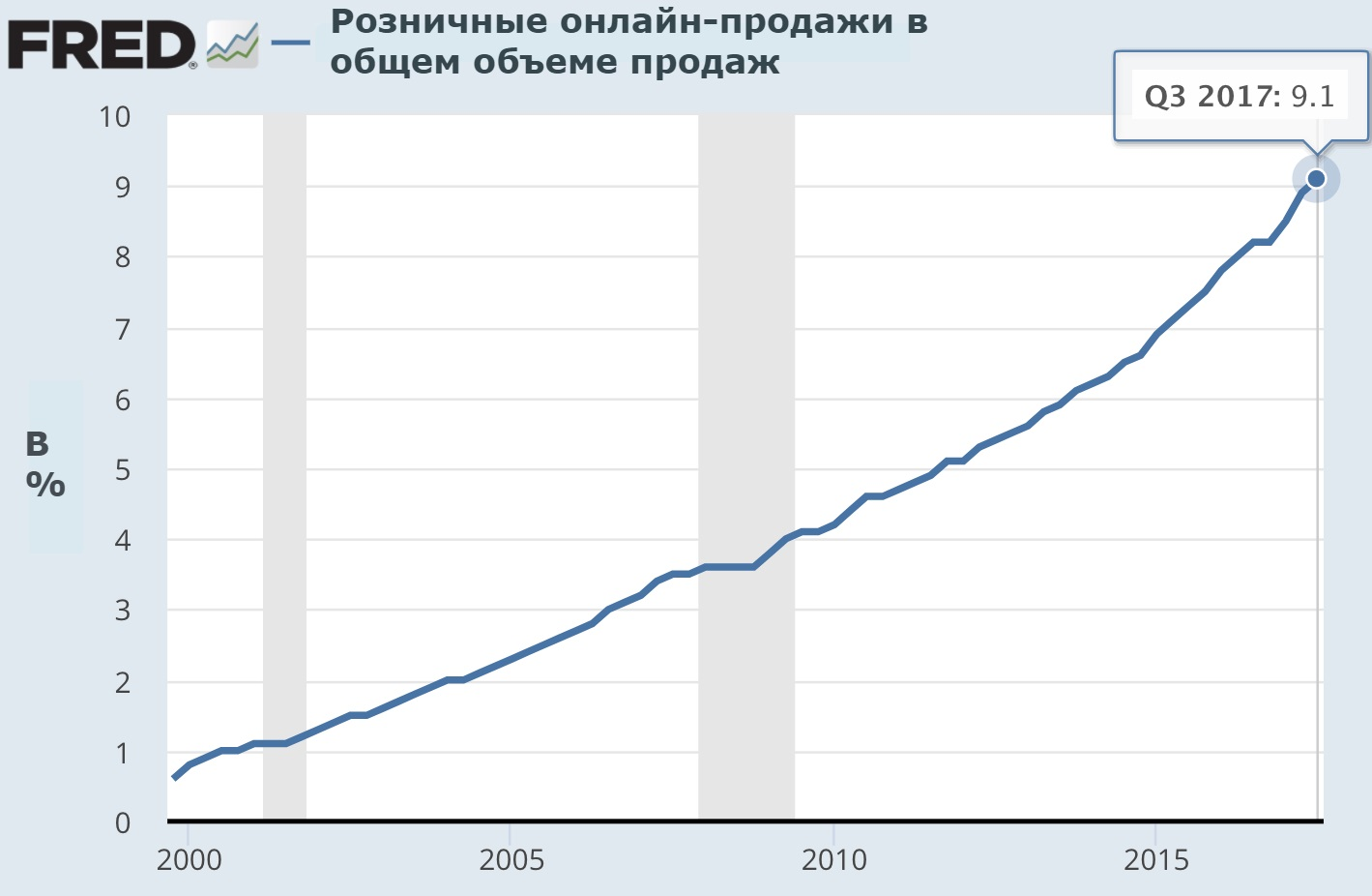 92f73ee2e360 На таблице видно, что электронная коммерция растет практически по  экспоненте. В последние пять лет мы наблюдаем прыжок с 5,4% от общего  объема ритейла до 9 ...