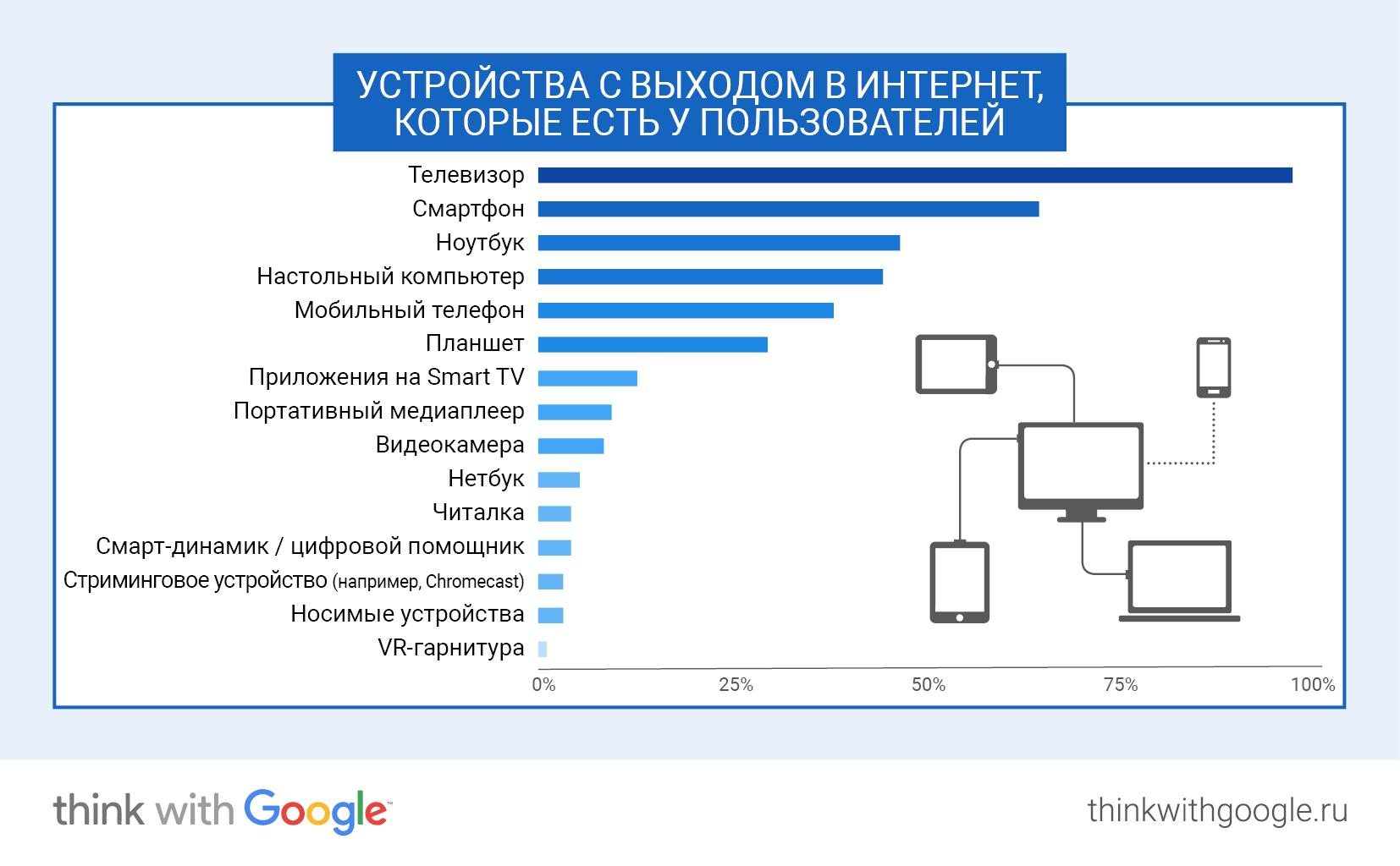 Ключевые онлайн-привычки россиян в 2017 году
