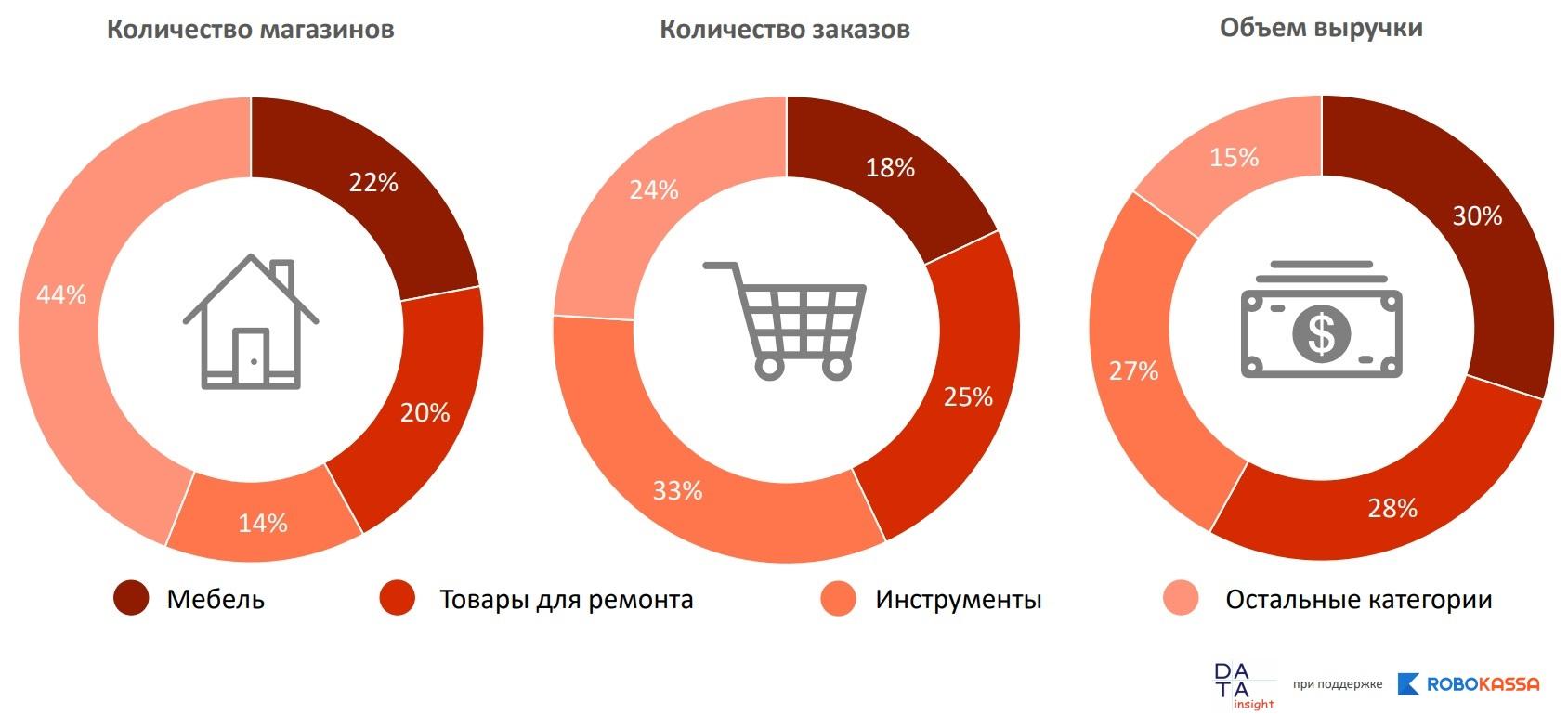 8d31f92e1f3 Онлайн-рынок товаров для дома и ремонта  результаты исследования ...