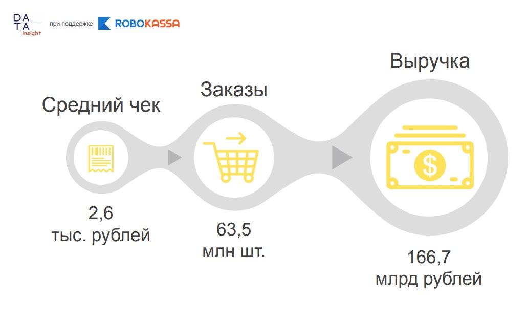 05442667b Динамика рынка. На 27% выросло количество онлайн заказов в  интернет-магазинах одежды и обуви ...