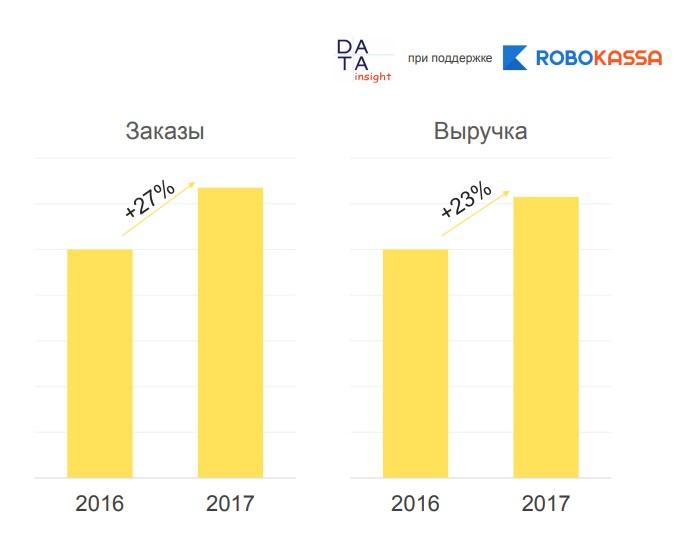 bac32d8c Исследование онлайн-рынка одежды и обуви: цифры и факты :: Shopolog.ru