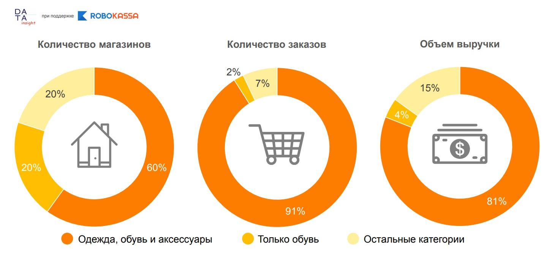 640f72b1 60% магазинов сектора продают одежду, обувь и аксессуары, 20% — только  обувь, 20% — другие категории товаров. При этом на долю интернет-магазинов  обуви ...