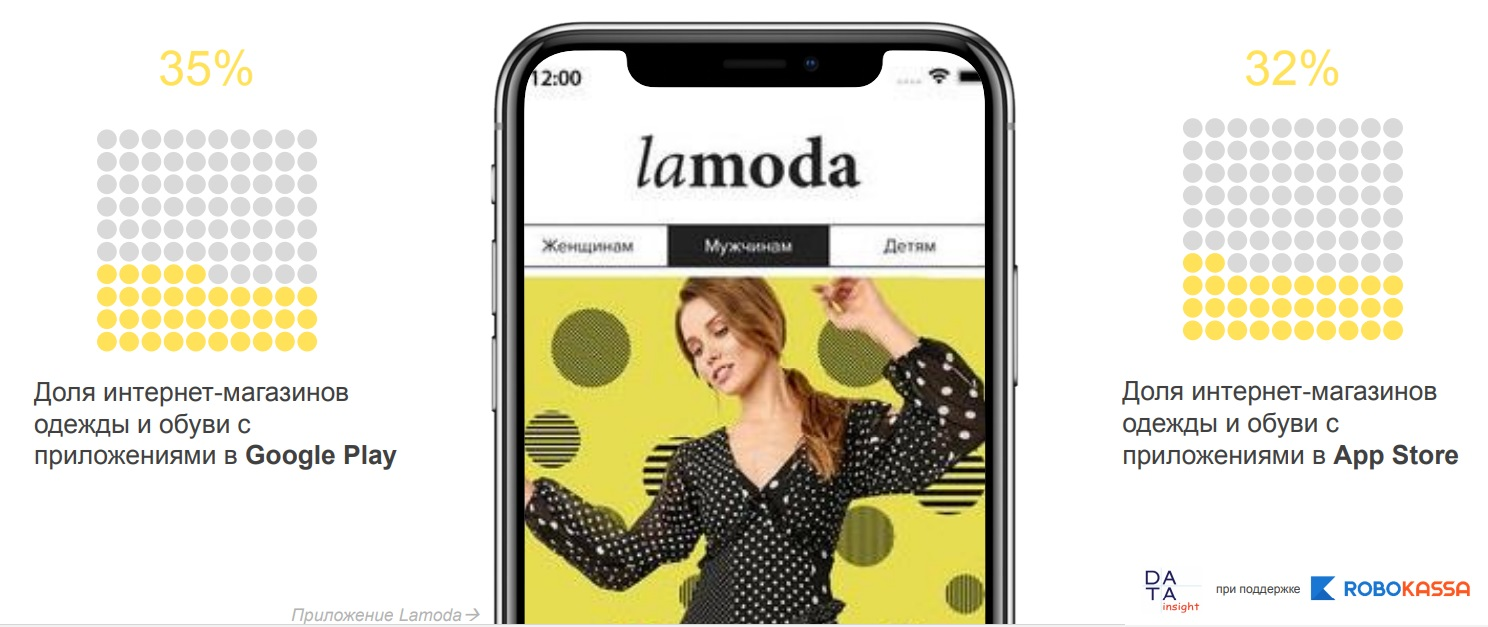26ac323d Использование Яндекс.Маркета. Пик активности размещения интернет-магазинов  одежды ...