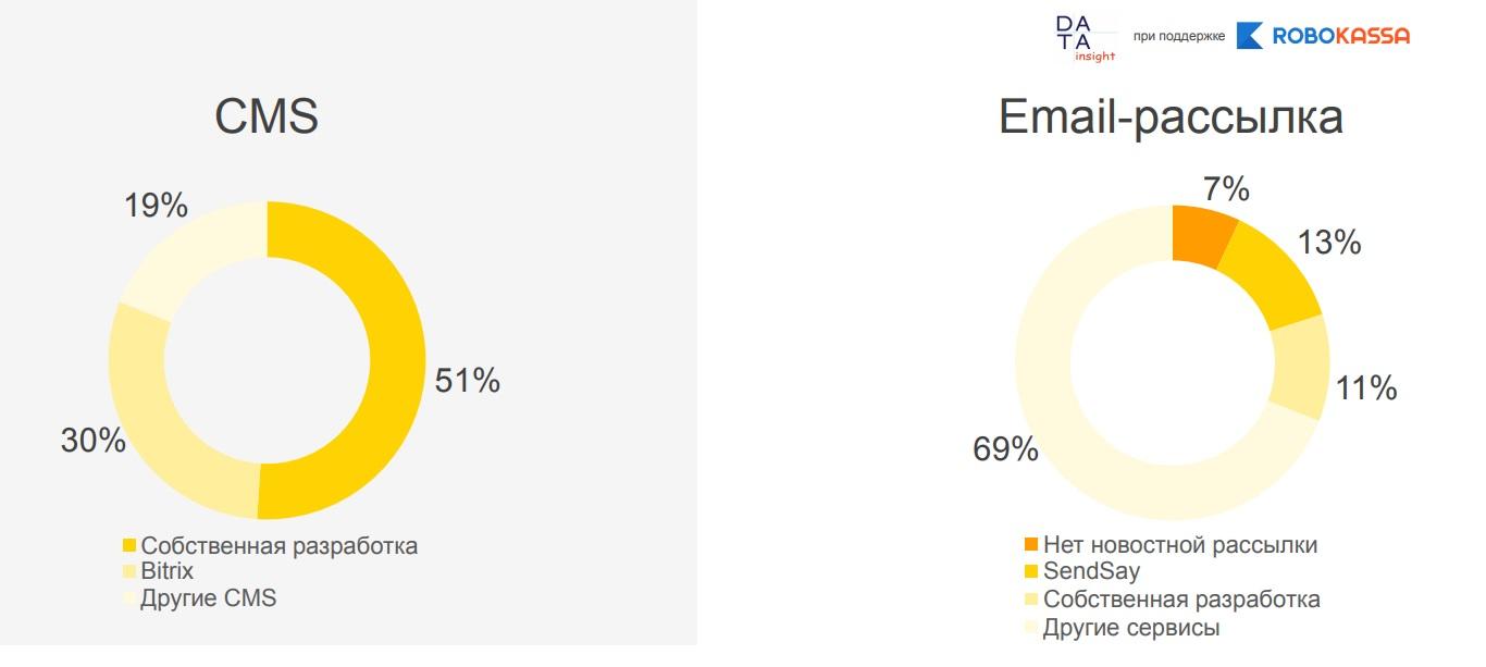 a0c00613 93% интернет-магазинов одежды и обуви имеют новостную email-рассылку. Самый  популярный сервис email-рассылки — SendSay (13%). 68% используют другие  сервисы, ...