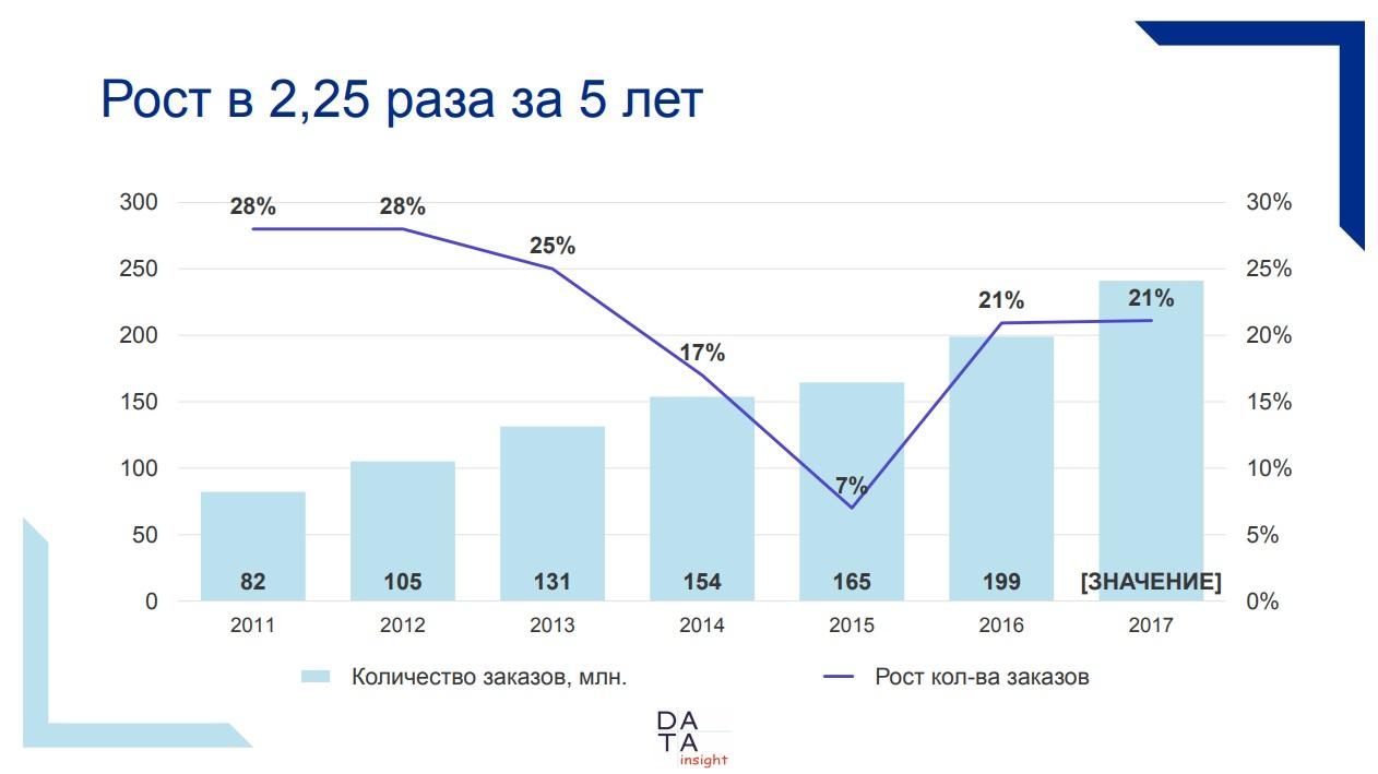 45f8d1860 Категории и размер рынка eCommerce в России :: Shopolog.ru