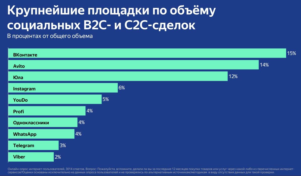 9e66deeec Самая популярная категория продаж в социальных каналах — одежда и обувь.  Объём продаж таких товаров составляет более 100 млрд рублей в год.