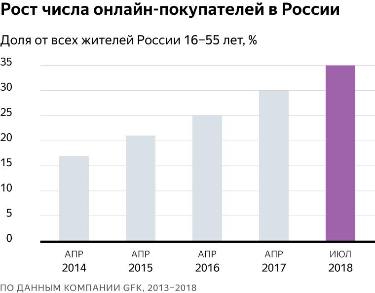 99060ef897637 По данным GfK на июль 2018 года, 35% россиян хотя бы раз за последние  полгода покупали товары в интернете. С весны 2017 года этот показатель  вырос на 17%.