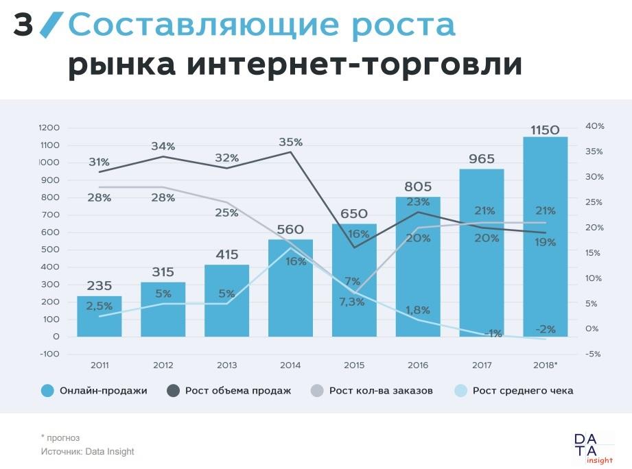177797e2990d5 Интернет-торговля растет за счет числа заказов, однако средний чек падает.