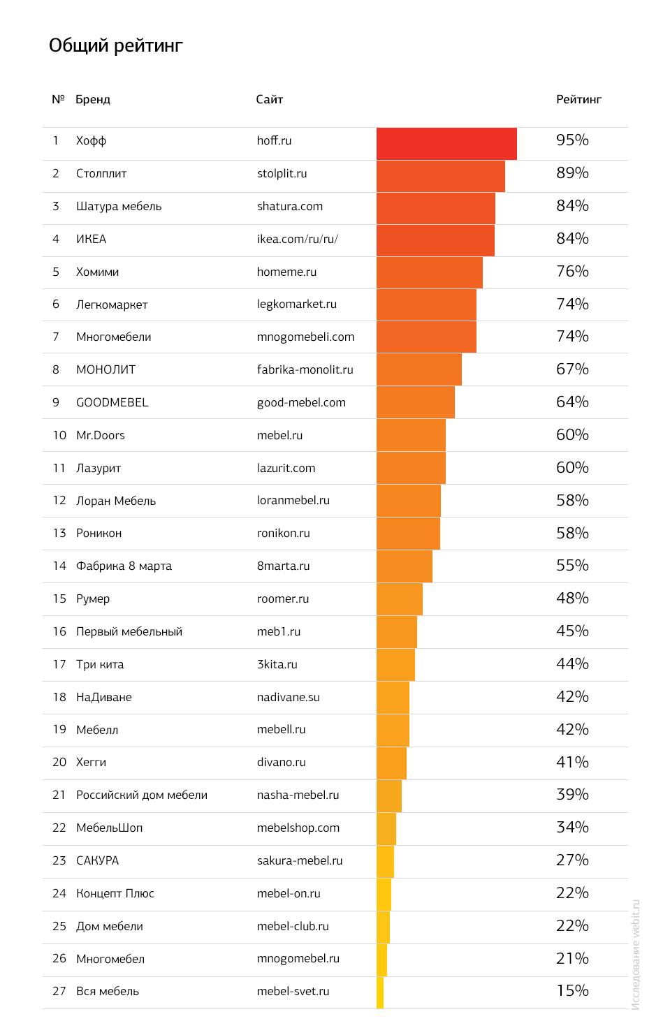 f2fea892a74 Результаты исследования интернет-магазинов мебели    Shopolog.ru