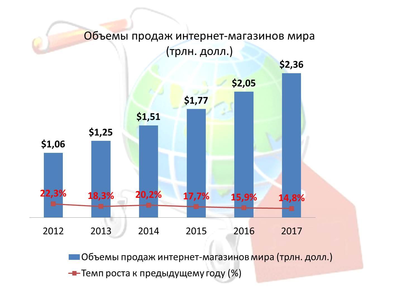 Интернет-реклама и интернет-торговля контекстная реклама в вконтакте цена