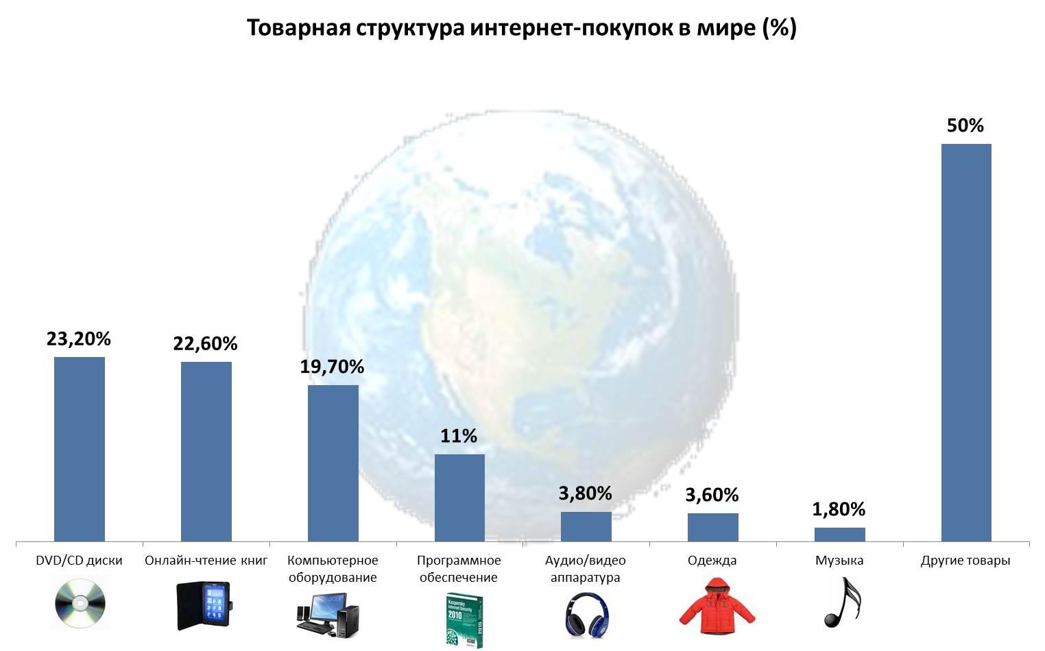 9d56451ec8c Статистика интернет-торговли в странах мира    Shopolog.ru