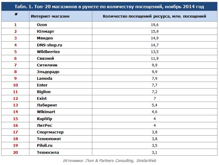 af18deaa3c41 Крупнейшие российские интернет-магазины  исследование юзабилити ...