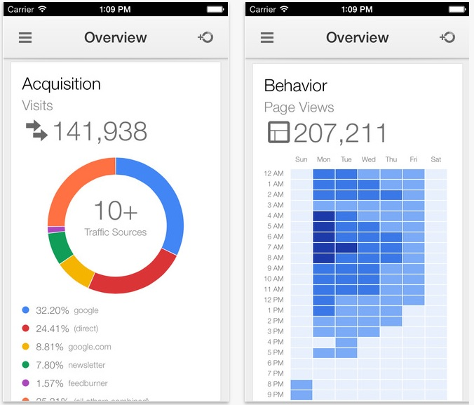 Google Analytics для iOS