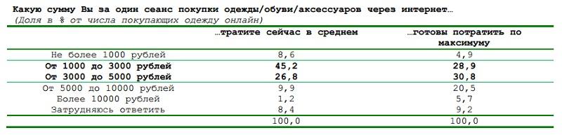 48487381393d Исследование Digital Research  Онлайн покупки одежды и обуви. Основными  недостатками онлайн-шоппинга российские интернет-пользователи считают  невозможность ...