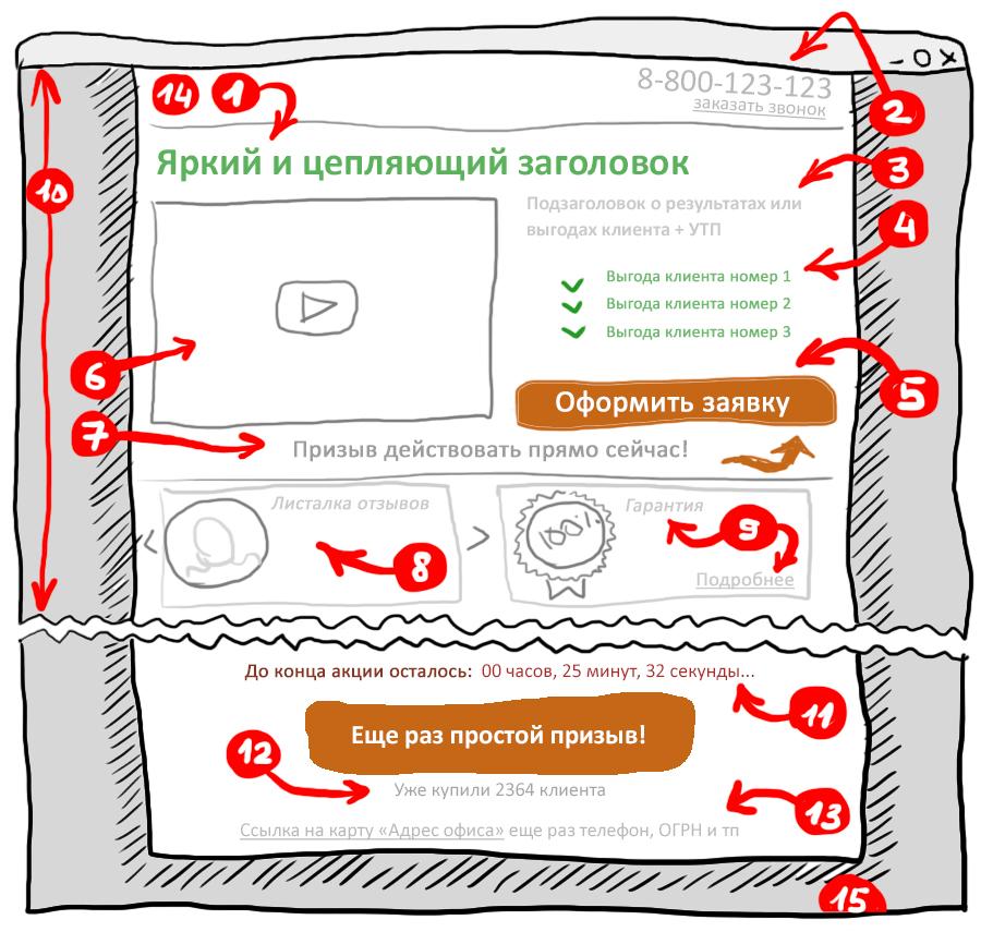 Простая анатомия посадочной страницы :: Shopolog.ru