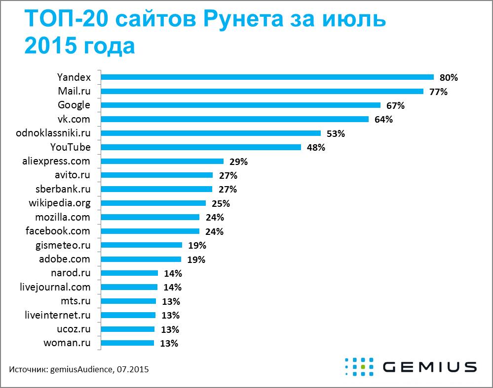 Рейтинг сайтов рунет топ 10 готовые ip сервера для css v34 awp lego2